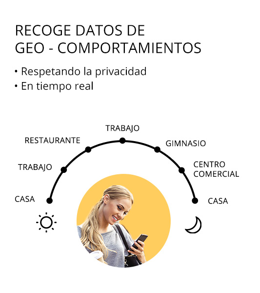 Recoge datos de geocomportamientos